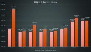 OESJ tax history chart