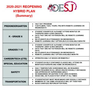 REVISED OESJ Reopening information